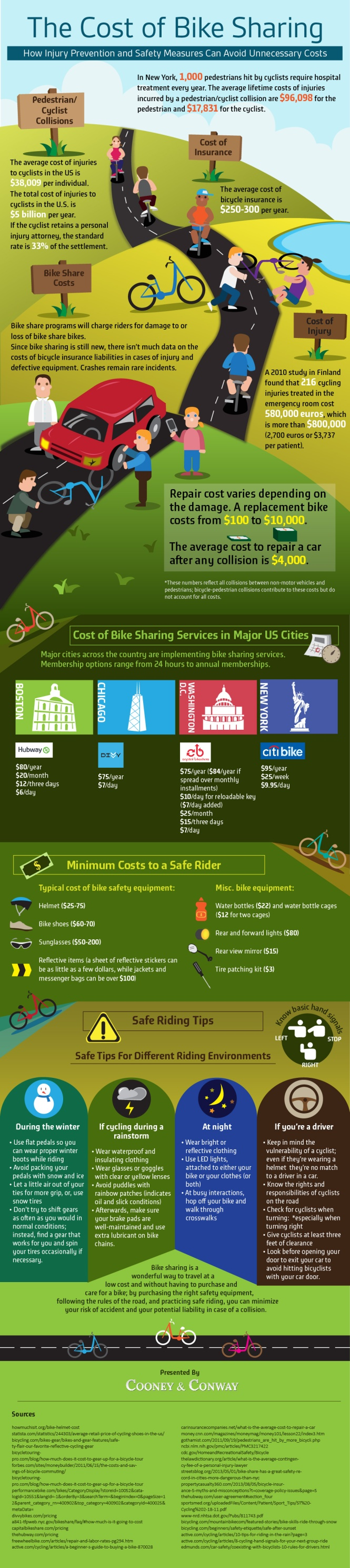 real-costs-of-bike-sharing